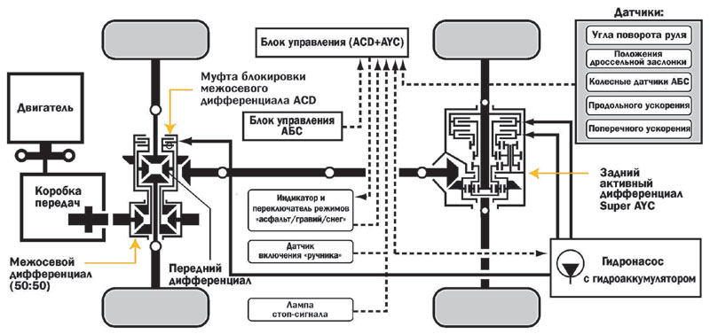 общая схема трансмиссии презентация