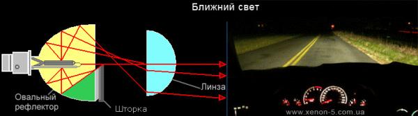 Как сделать свет от линз 220