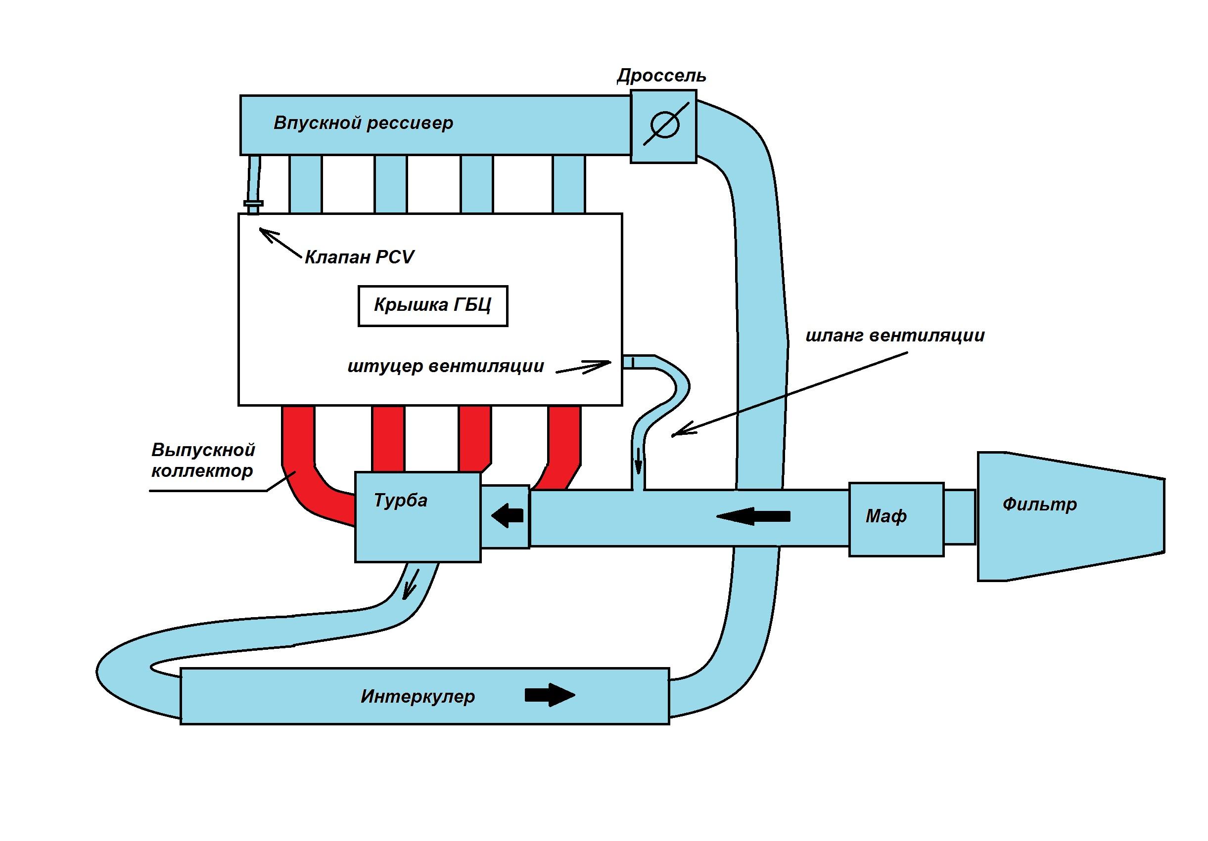 Схема установки интеркулера на дизель